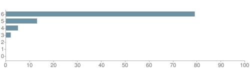 Chart?cht=bhs&chs=500x140&chbh=10&chco=6f92a3&chxt=x,y&chd=t:79,13,5,2,0,0,0&chm=t+79%,333333,0,0,10|t+13%,333333,0,1,10|t+5%,333333,0,2,10|t+2%,333333,0,3,10|t+0%,333333,0,4,10|t+0%,333333,0,5,10|t+0%,333333,0,6,10&chxl=1:|other|indian|hawaiian|asian|hispanic|black|white